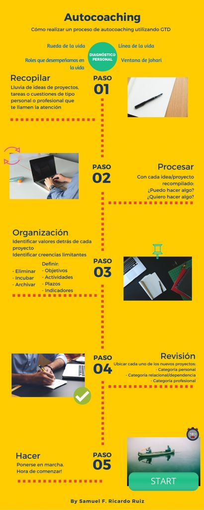 Autocoaching-mediante-GTD-2
