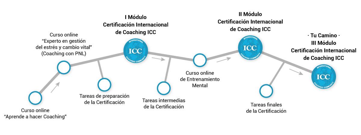 Proceso formacion certificacion internacional coaching de ICC